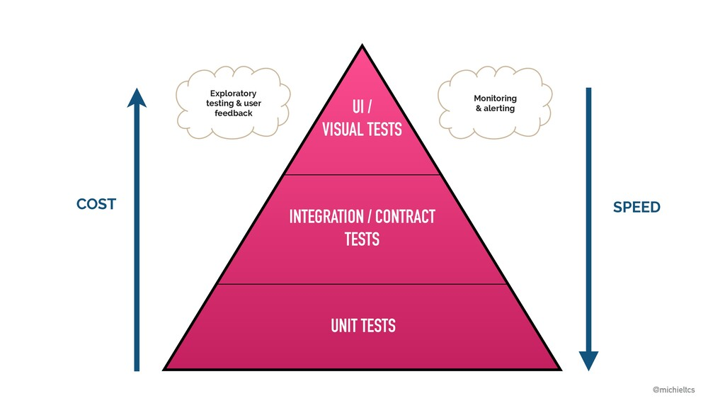 @michieltcs @michieltcs UNIT TESTS UI / VISUAL ...