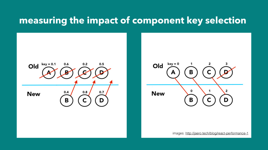 measuring the impact of component key selection...