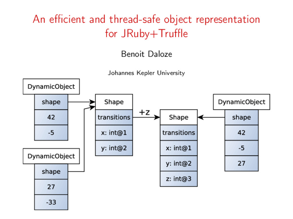 An efficient and thread-safe object representatio...