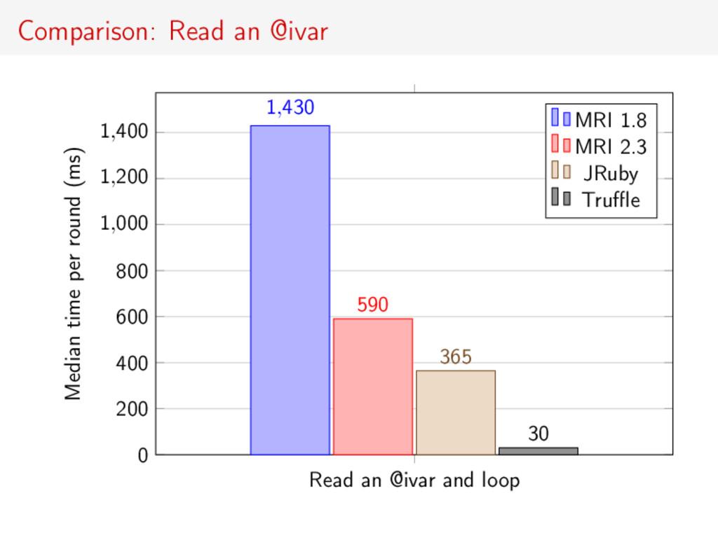 Comparison: Read an @ivar Read an @ivar and loo...