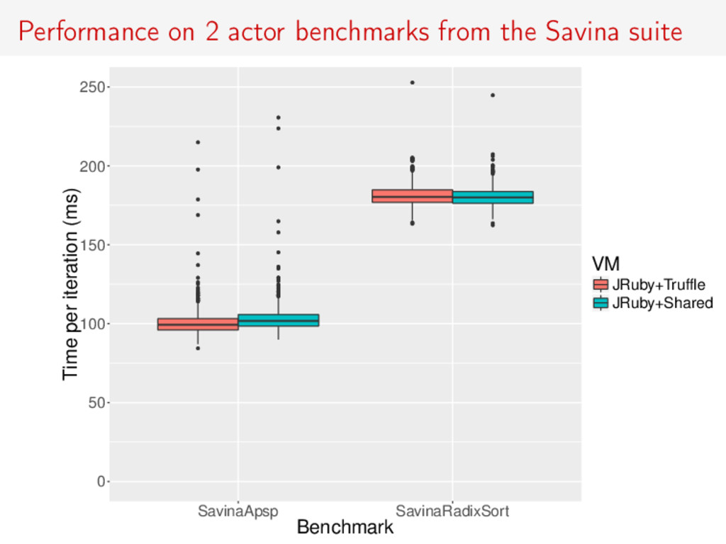 Performance on 2 actor benchmarks from the Savi...