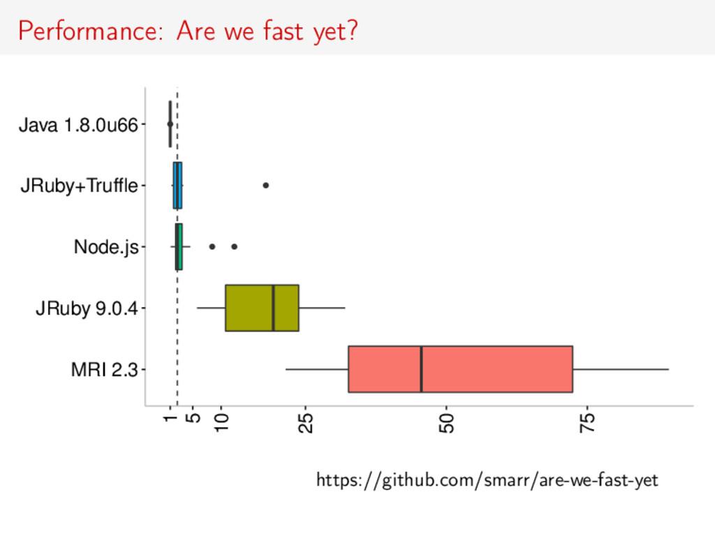 Performance: Are we fast yet? q q q q MRI 2.3 J...