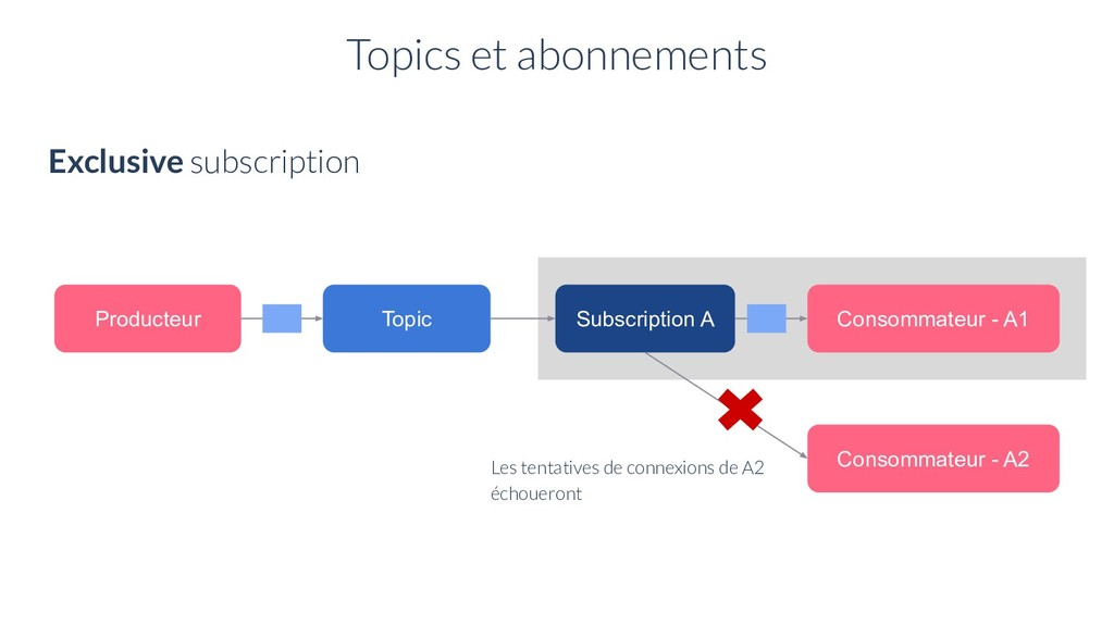Topic Producteur Consommateur - A1 Exclusive su...