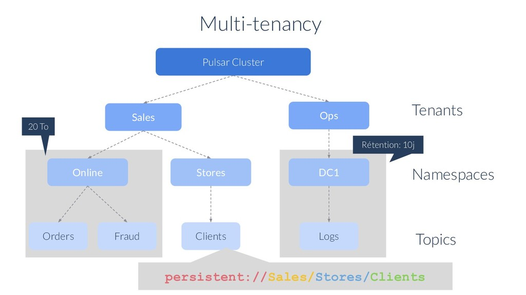 Multi-tenancy Pulsar Cluster Sales Ops Tenants ...
