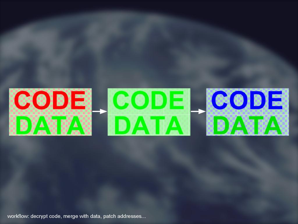 workflow: decrypt code, merge with data, patch ...