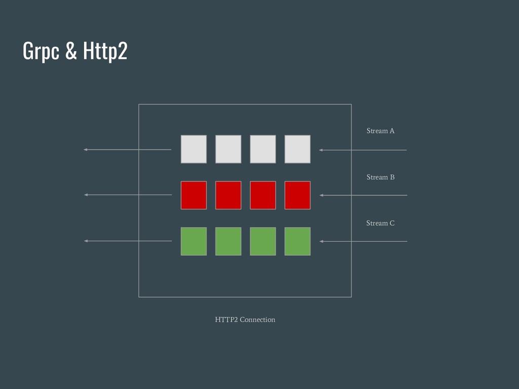 Grpc & Http2 Stream A Stream B Stream C HTTP2 C...