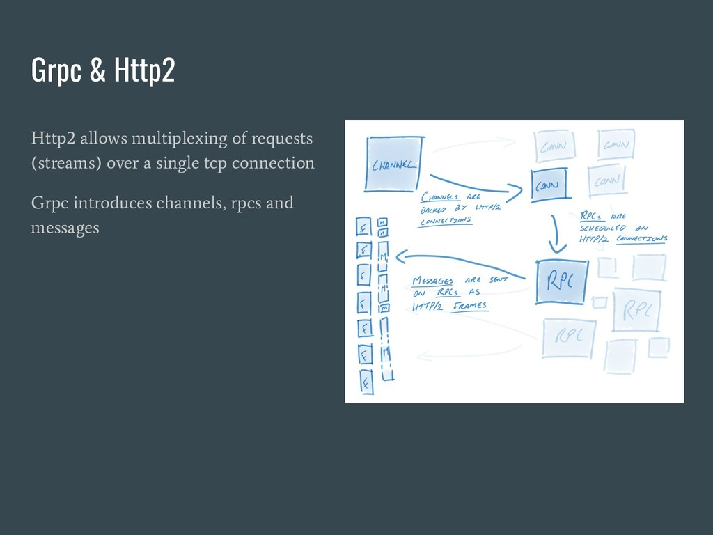 Grpc & Http2 Http2 allows multiplexing of reque...