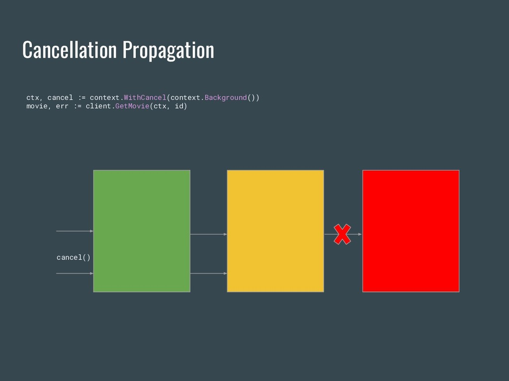 Cancellation Propagation ctx, cancel := context...