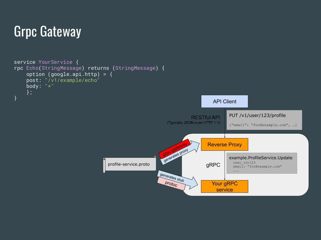 Grpc Gateway service YourService { rpc Echo(Str...