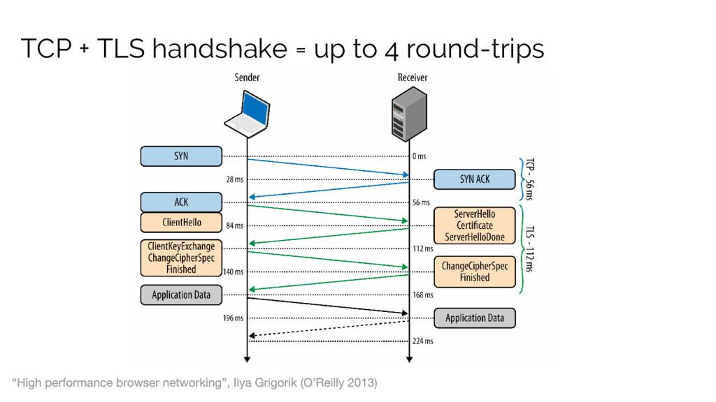 TCP + TLS handshake = up to 4 round-trips