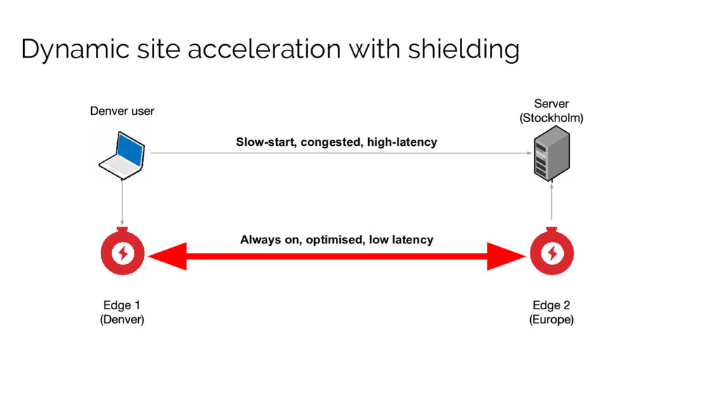 Dynamic site acceleration with shielding Always...