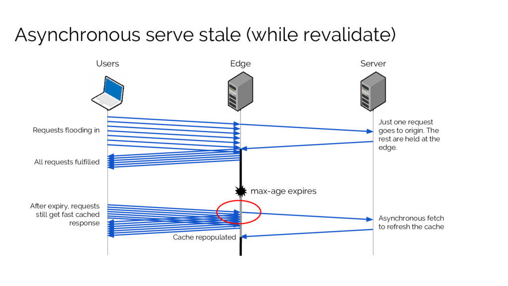 Asynchronous serve stale (while revalidate) Use...