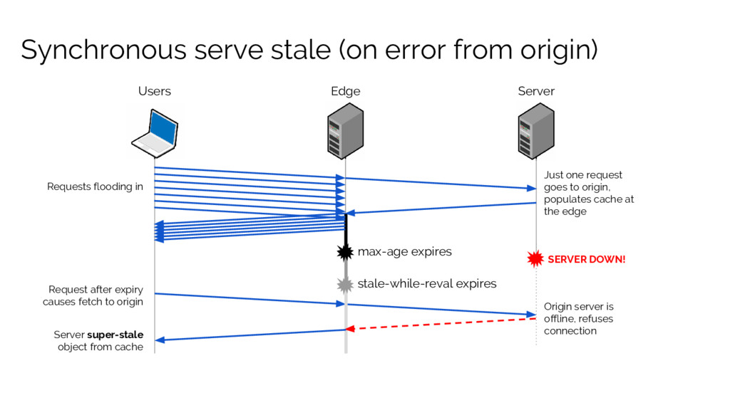 Synchronous serve stale (on error from origin) ...