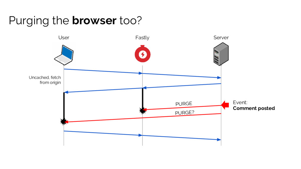 Purging the browser too? User Event: Comment po...