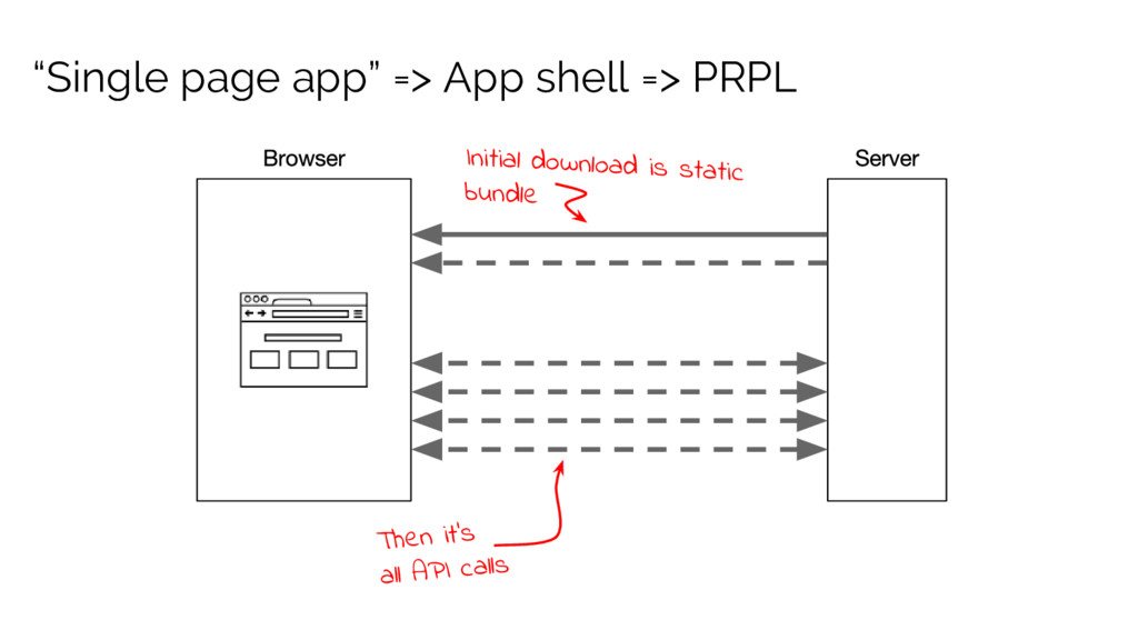 """Single page app"" => App shell => PRPL Initial ..."
