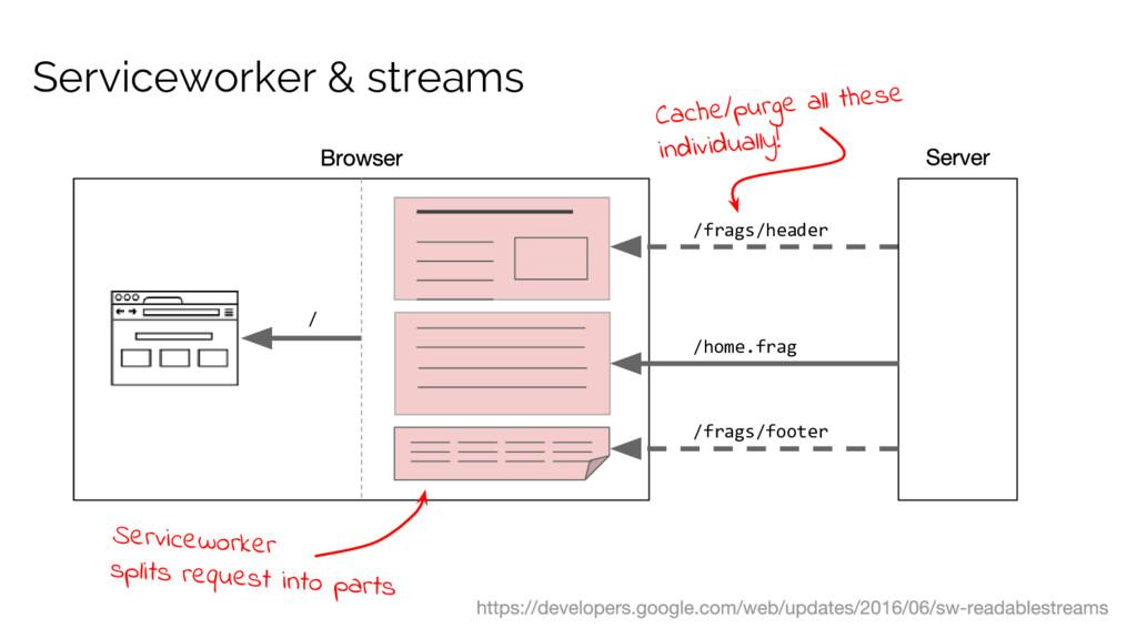 Serviceworker & streams /frags/header /home.fra...