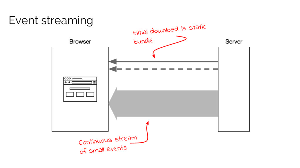 Event streaming Initial download is static bund...