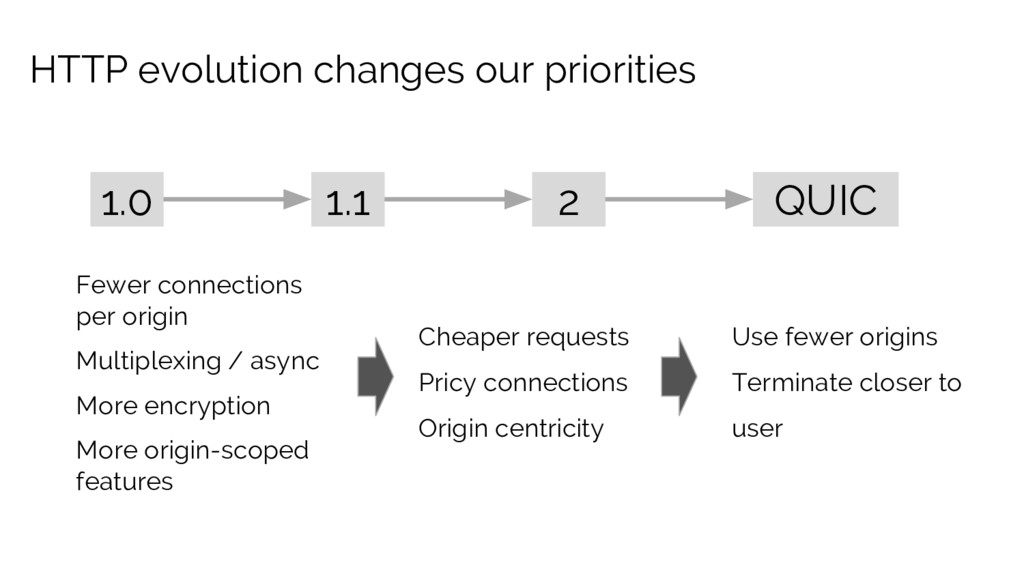 HTTP evolution changes our priorities 1.0 1.1 2...