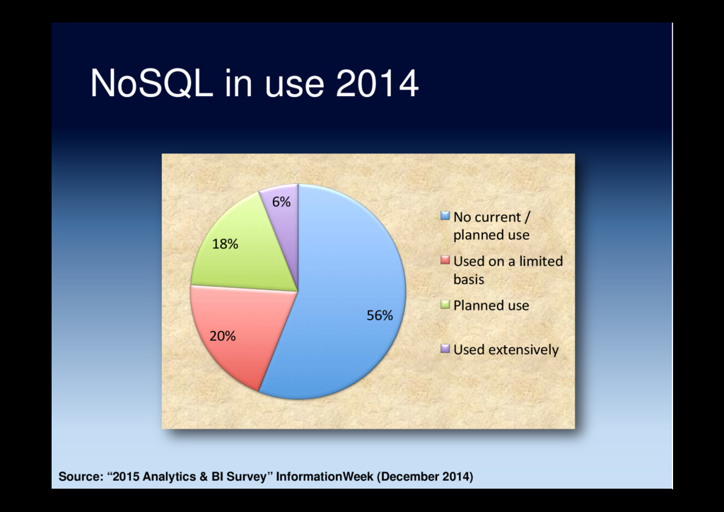 NoSQL in use 2014 56% 20% 18% 6% No current / p...