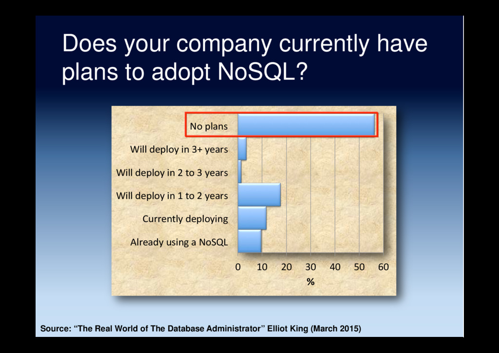 Does your company currently have plans to adopt...