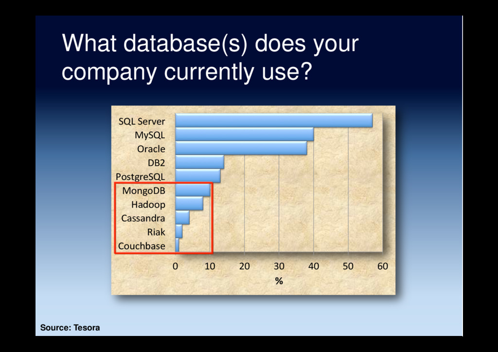 What database(s) does your company currently us...