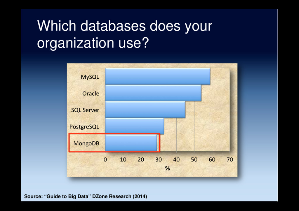 Which databases does your organization use? 0 1...
