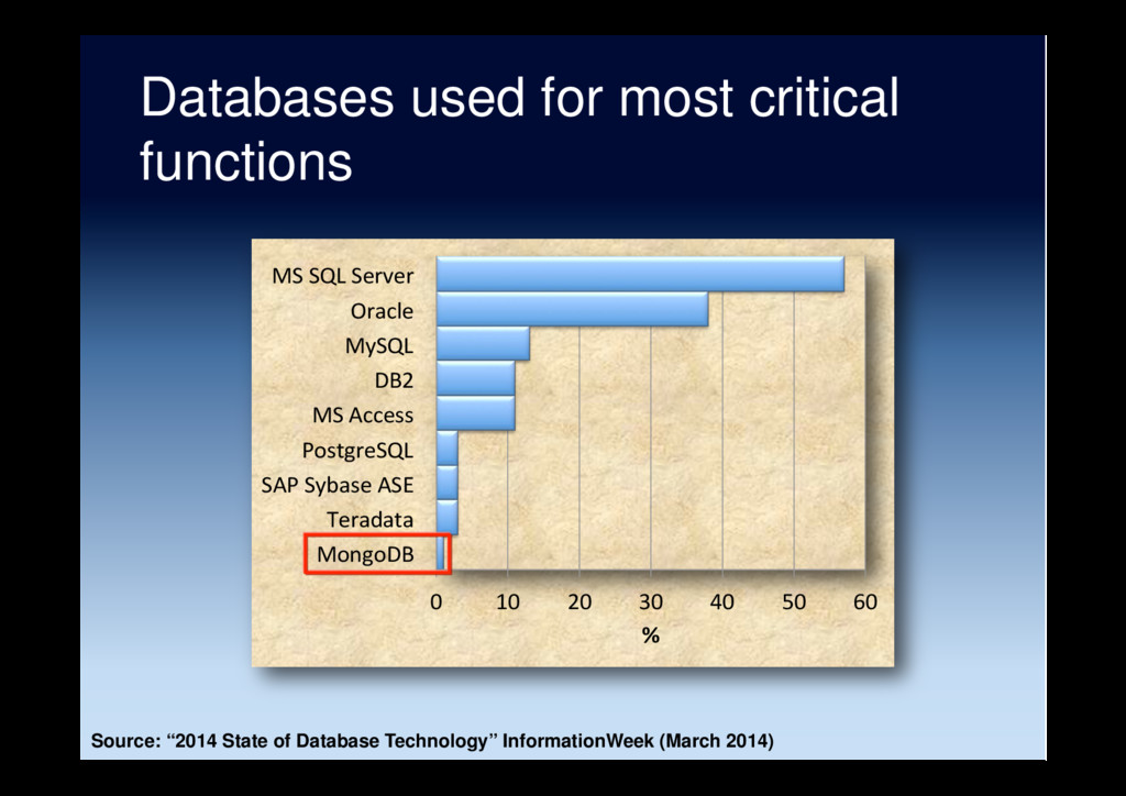 Databases used for most critical functions 0 10...