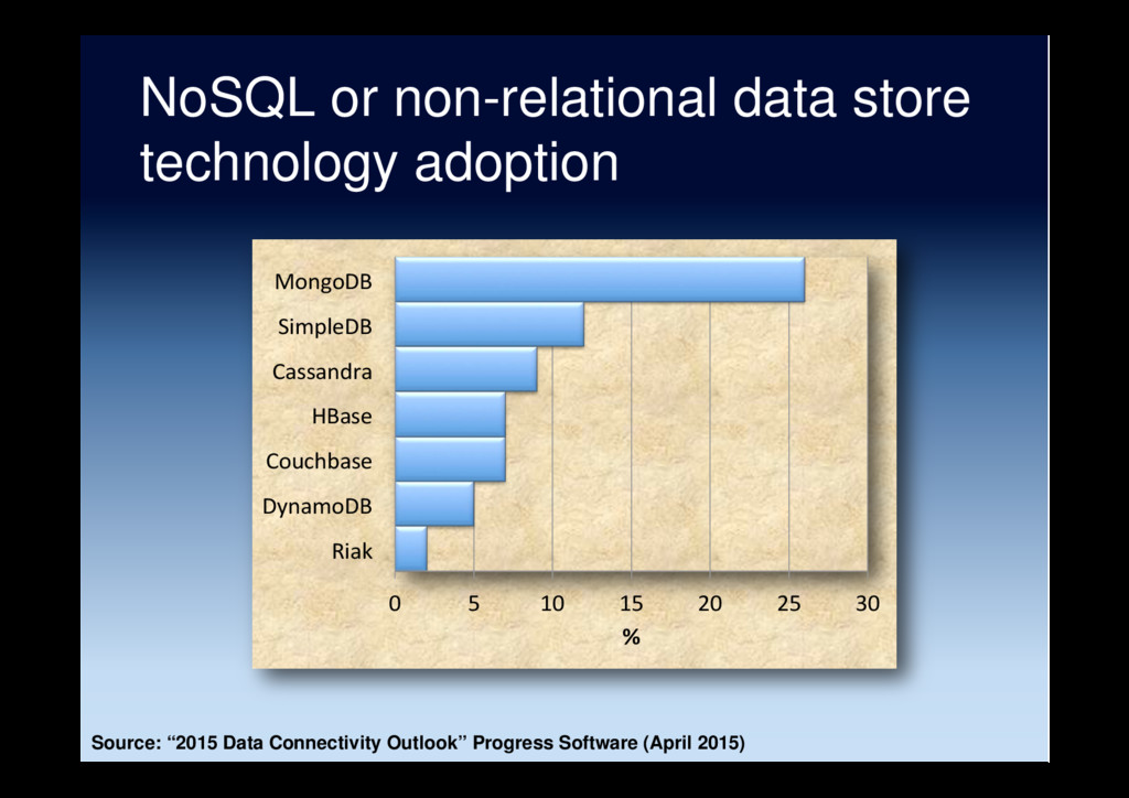 NoSQL or non-relational data store technology a...