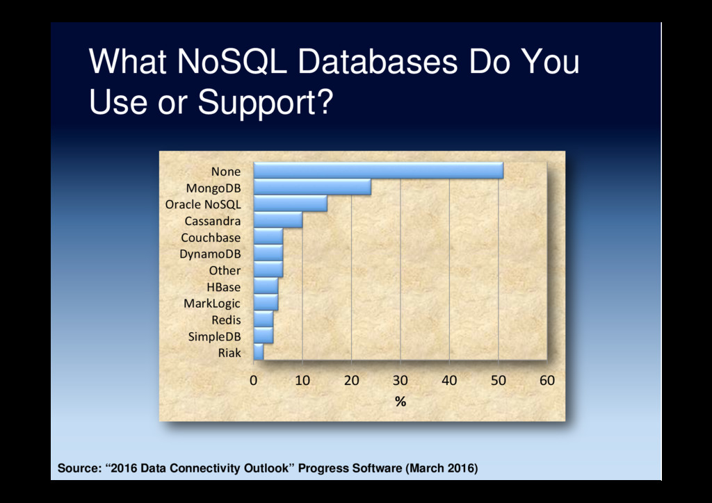 What NoSQL Databases Do You Use or Support? 0 1...