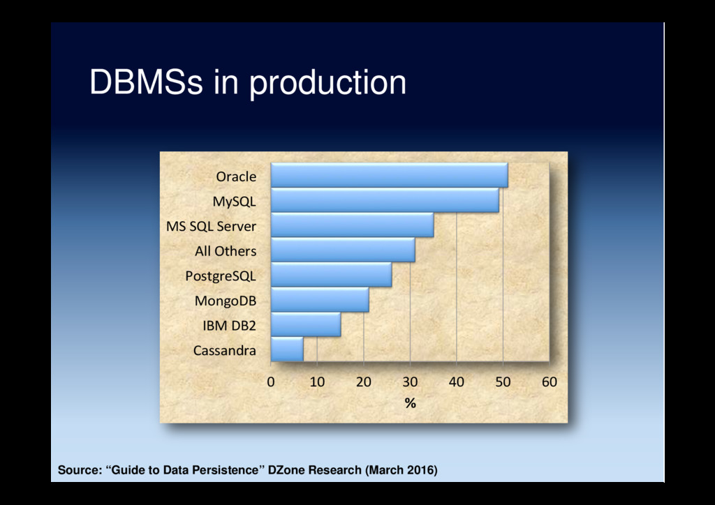 "DBMSs in production Source: ""Guide to Data Pers..."