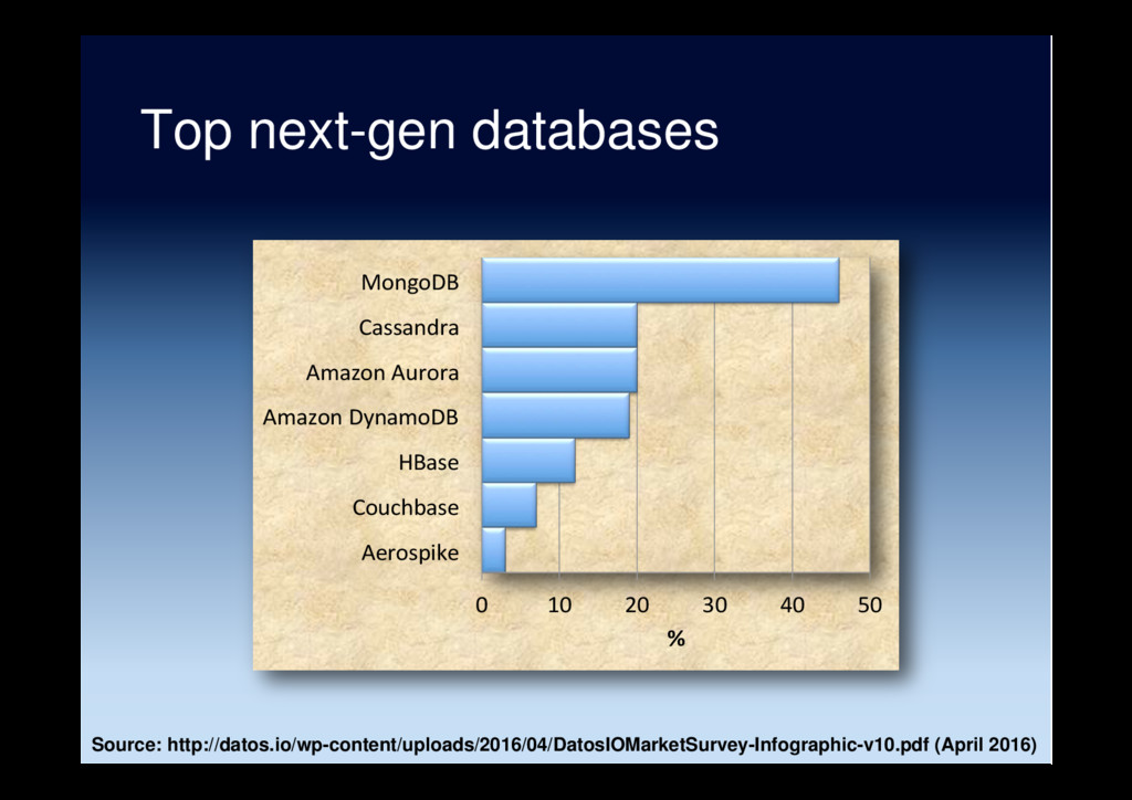 Top next-gen databases Source: http://datos.io/...