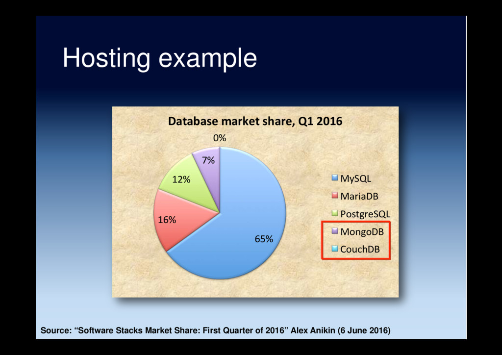 "Hosting example Source: ""Software Stacks Market..."