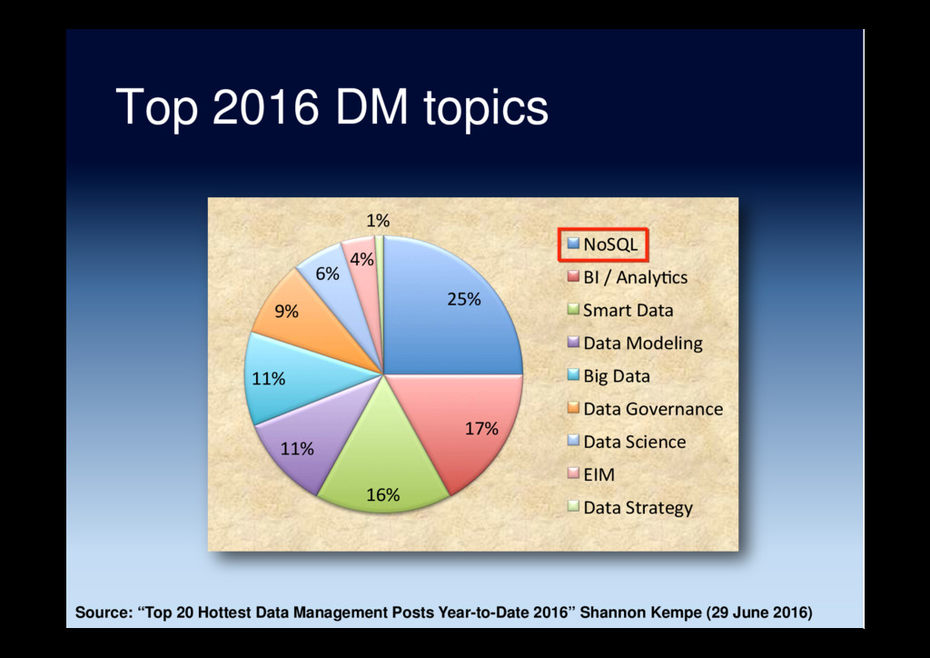 Top 2016 DM topics 25% 17% 16% 11% 11% 9% 6% 4%...