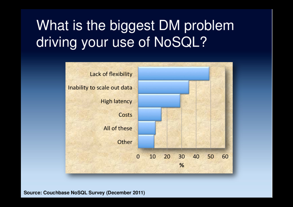 What is the biggest DM problem driving your use...