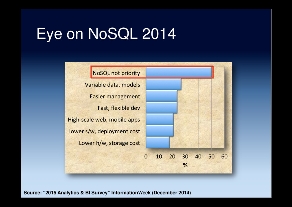 "Eye on NoSQL 2014 Source: ""2015 Analytics & BI ..."