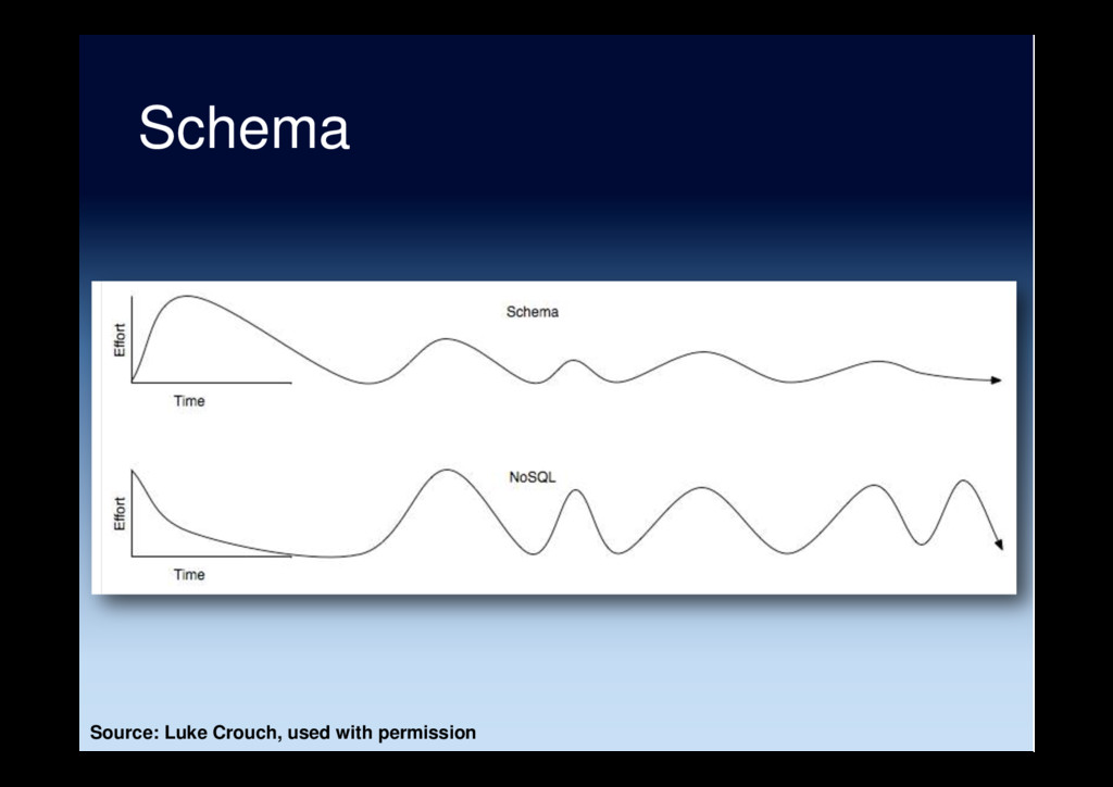 Schema Source: Luke Crouch, used with permission