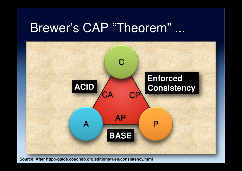 "Brewer's CAP ""Theorem"" ... A C P CA CP AP ACID ..."