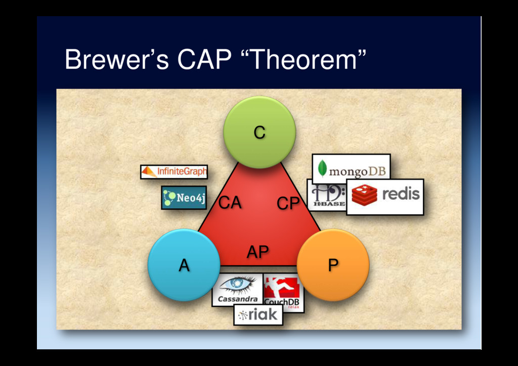 "Brewer's CAP ""Theorem"" A C P CA CP AP"