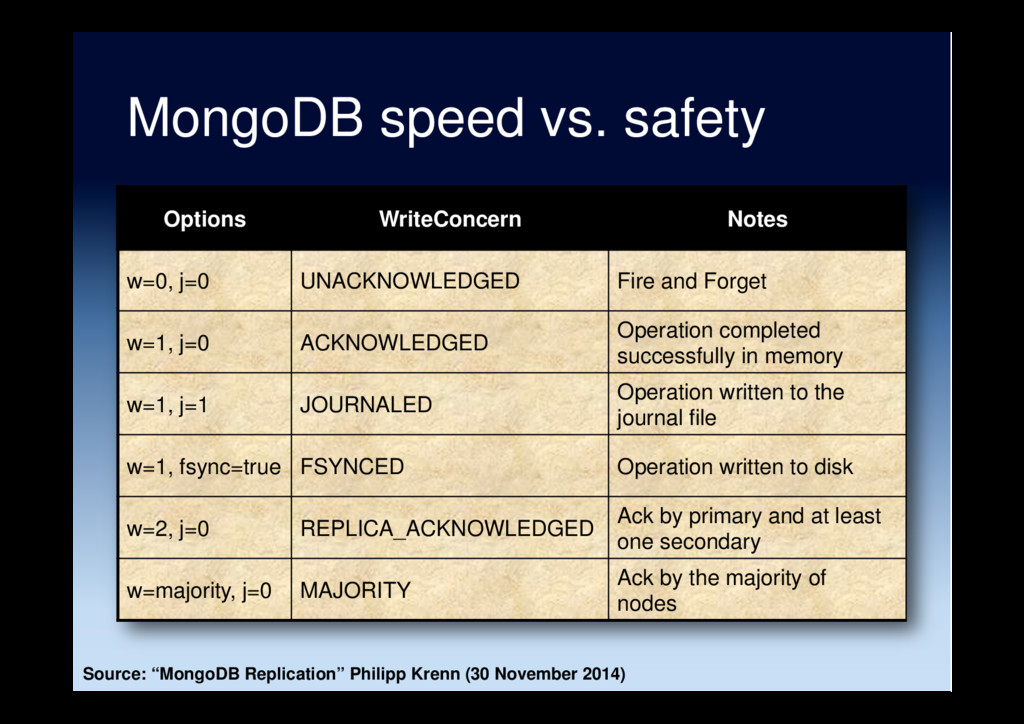 MongoDB speed vs. safety Options WriteConcern N...