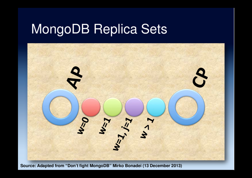 "MongoDB Replica Sets Source: Adapted from ""Don'..."