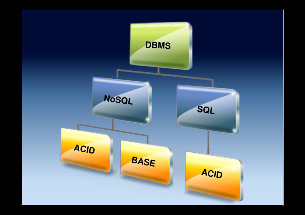 NoSQL SQL ACID BASE ACID DBMS