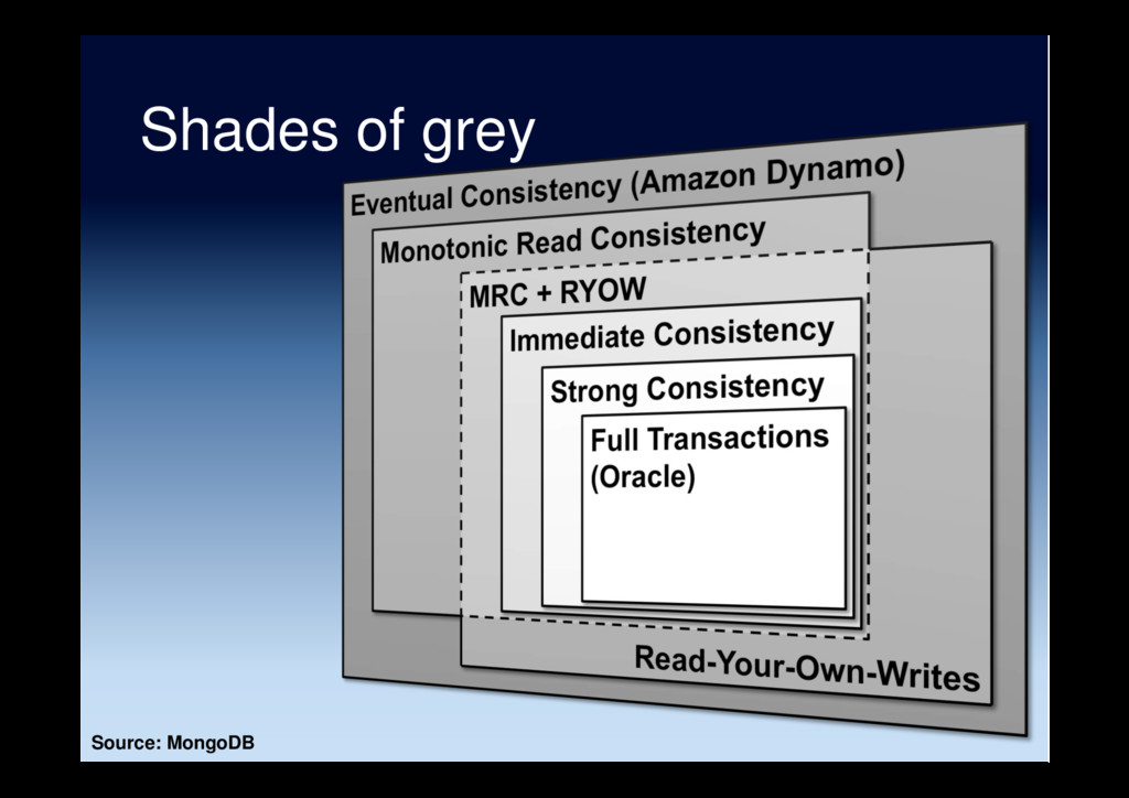 Source: MongoDB Shades of grey