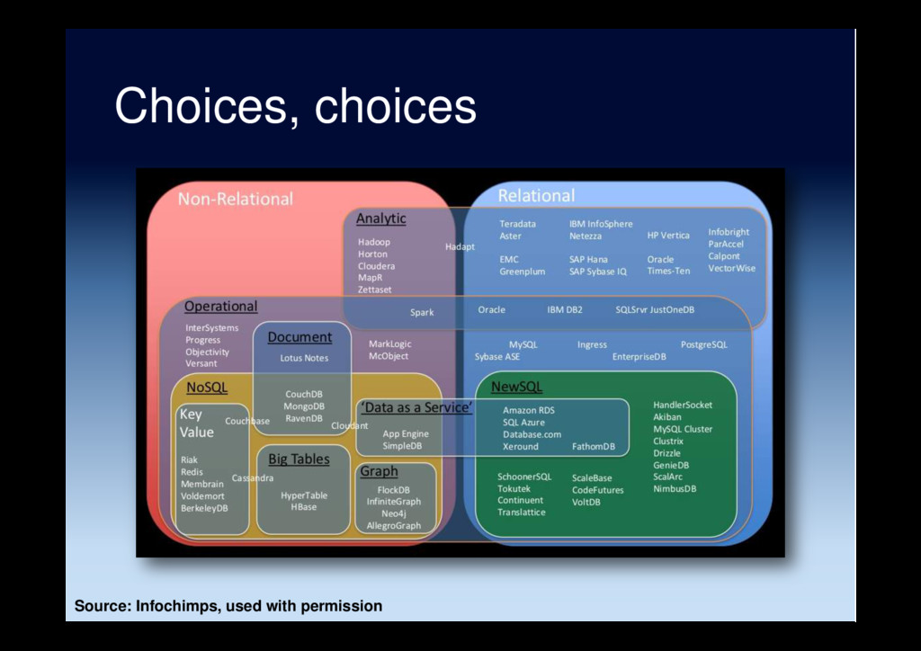 Choices, choices Source: Infochimps, used with ...