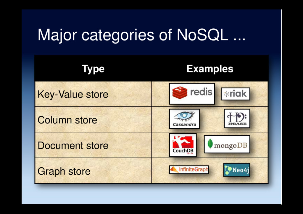 Major categories of NoSQL ... Type Examples Key...