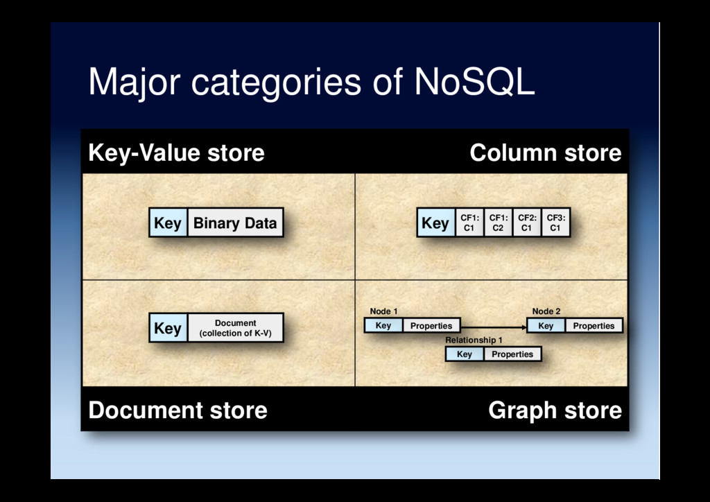 Major categories of NoSQL Key-Value store Colum...