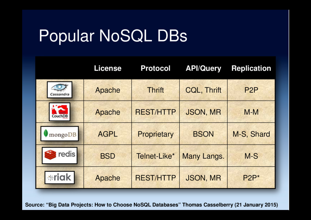 Popular NoSQL DBs License Protocol API/Query Re...