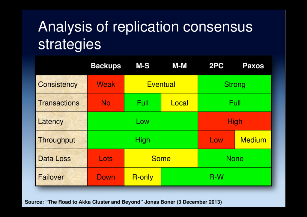Analysis of replication consensus strategies Ba...
