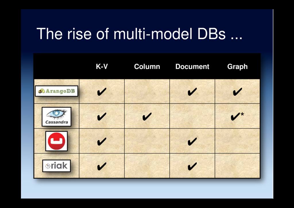 The rise of multi-model DBs ... K-V Column Docu...