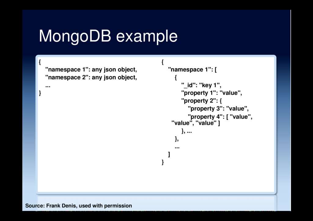 "MongoDB example { ""namespace 1"": any json objec..."