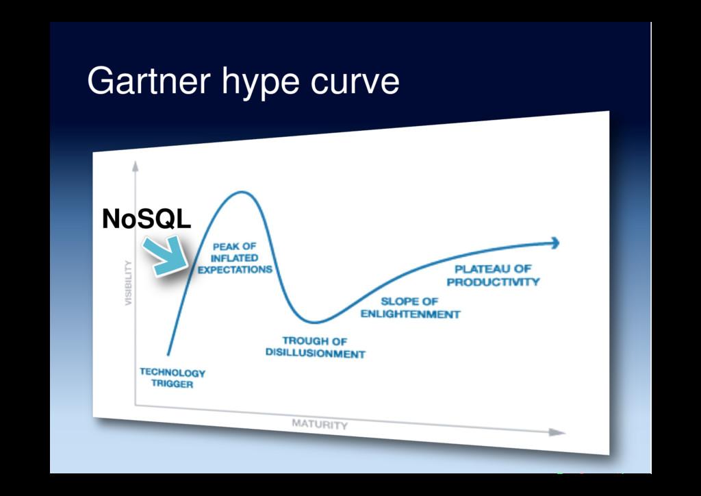 Gartner hype curve NoSQL